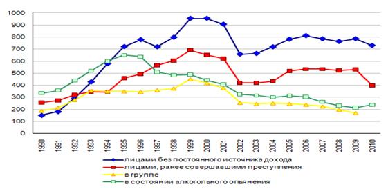 http://www.demoscope.ru/weekly/2011/0453/img/b_graf014.gif