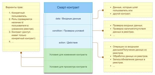 Цифровая экосистема eGaaS - 5