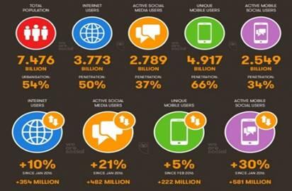 Статистика по проникновению интернет-услуг в мире