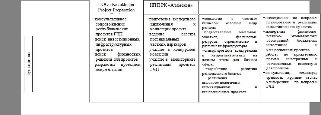 ТОО «Kazakhstan Project Preparation Fund»   ,НПП РК «Атамекен»  ,−совместно с частным бизнесом освоение недр региона −предоставление земельных участков, финансовых ресурсов, строительство и развитие инфраструктуры −стимулирование конкуренции в непривлекательных на данном этапе для бизнеса сферах −содействие развитию регионального бизнеса −реализация высокотехнологичных инвестиционных и инновационных проектов      ,−консультативное сопровождение республиканских проектов ГЧП −поиск инвестиционных, инфраструктурных проектов −поиск финансовых решений для проектов −разработка проектной документации   ,−подготовка экспертного заключения к концепции проекта  −ведение реестра потенциальных частных партнеров −участие в конкурсной комиссии −участие в мониторинге реализации проектов ГЧП
