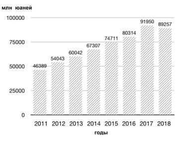 /Volumes/KSENIA DAI/2019博士路程/【研讨会】/2020-6研讨会论文准备/中国文化产业营业收入.jpg中国文化产业营业收入