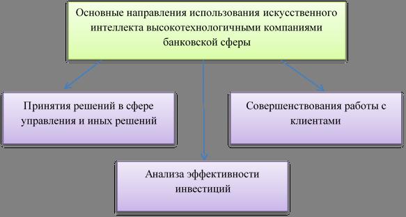 Основные направления использования искусственного интеллекта высокотехнологичными компаниями банковской сферы,Принятия решений в сфере управления и иных решений,Совершенствования работы с клиентами,Анализа эффективности инвестиций