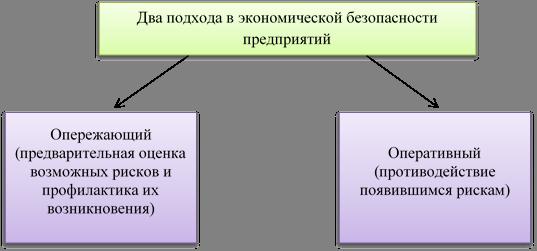 Два подхода в экономической безопасности предприятий,Опережающий (предварительная оценка возможных рисков и профилактика их возникновения),Оперативный (противодействие появившимся рискам)