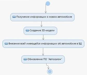 Диаграмма операции(Внесение изменении в БД автомобилей)