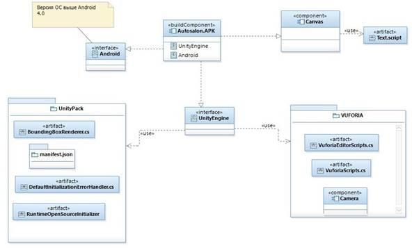 Диаграмма компонента